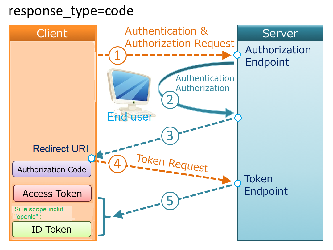 OpenID Connect : Authorization Code Flow